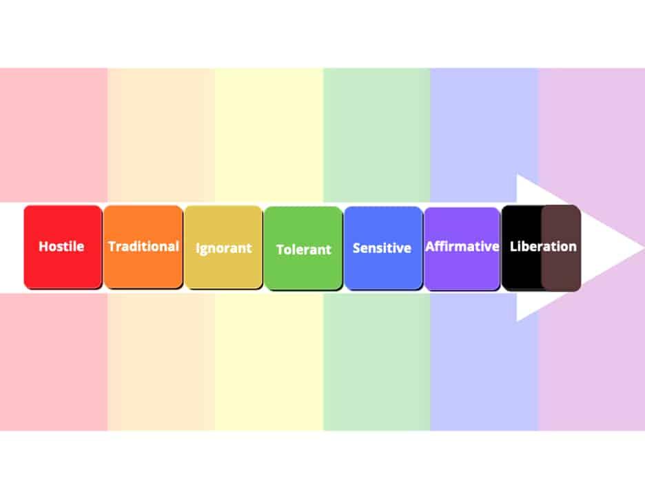 LGBTQ Levels of Discrimination